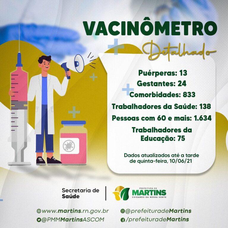 Vacinômetro – Dados atualizados